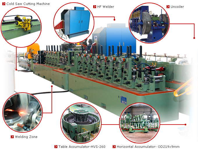 High Frequency Tube Mills - SF-40 / SF-50 / SF-60 / SF-70 / SF-80 / SF-90 / SF-100 / SF-120 / SF-150 / SF-180. High Frequency Pipe Making Machine: scope of supply including Uncoiler, End Welder, Accumulator,  Pipe Mill,  High Frequency Welding System, Power Source, Cold Saw Cutting Machine, Run of Table.
